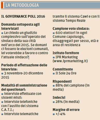 governance poll