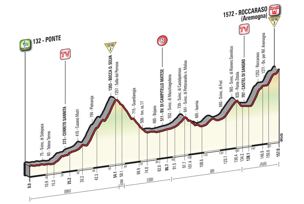 Ciclismo – Giro d'Italia, Roccaraso abbraccia la corsa rosa
