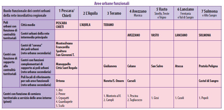 aree-funzionali-schema