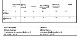 dati-cyberbullismo-b