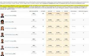 classifica-presenze-parlamentari-abruzzesi1