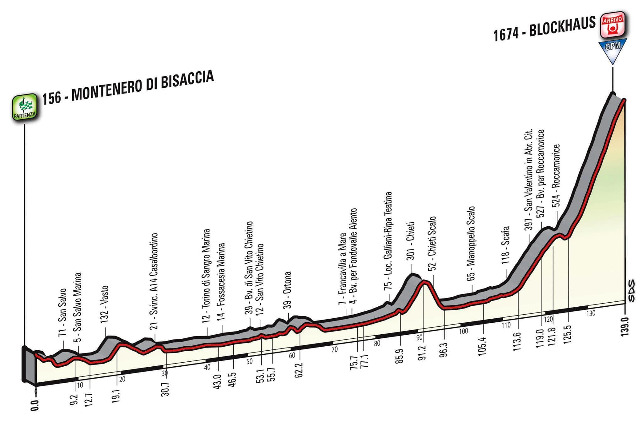 Giro d'Italia – Presentata la tappa sul Blockhaus